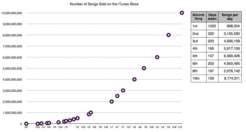 ITunes_Store_Songs_Sales