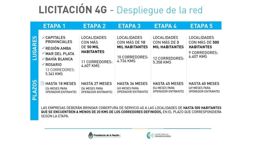 Las etapas de la implementación según lo dictado por la Secretaria de Comunicaciónes.