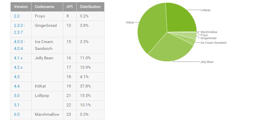La fragmentación de versiones, uno de los problemas más grandes que afronta Google con Android.