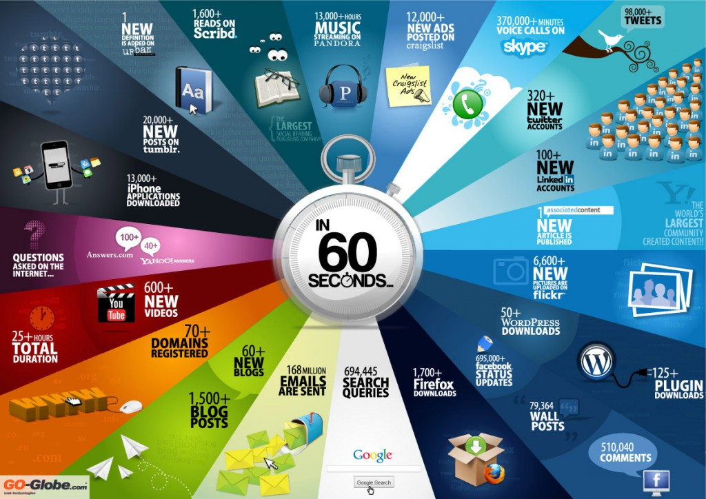 infographic-60seconds-large1